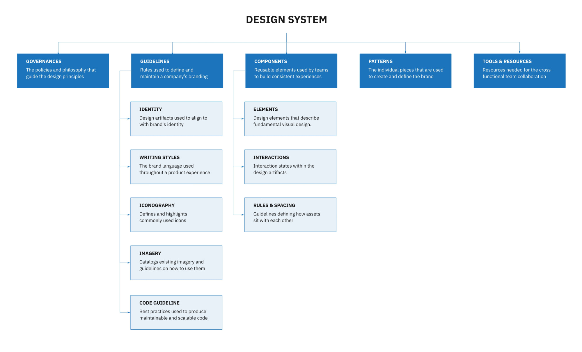Design system is a collection of guidelines and reusable elements that help designers and developers work efficiently as they build cohesive user experiences and brand standards across products.