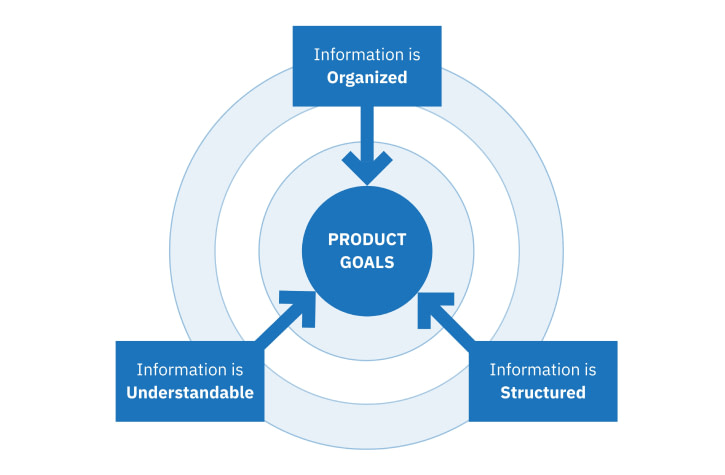 Information architecture describes the hierarchy, navigation, features, and interactions of a website or application in a bird's-eye-view.To enable teams to effectively work together and meet the product goals, it is essential that that information is well-organized, well-structured, and understandable to the team.