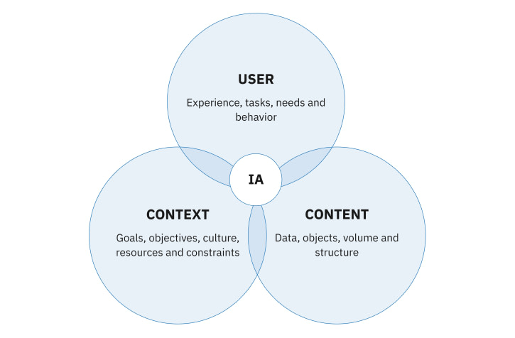 Information architecture is a backbone to design, IA allows teams to produce intuitive, user-friendly products that offer valuable and easy-to-find content to users.